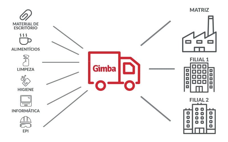 GIMBA-E-ABF